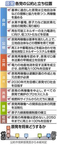 以下の東京新聞政治面の記事を読んで、下の質問にお答え下さい。 https://www.tokyo-np.co.jp/article/politics/list/201907/CK2019071402000131.html (東京新聞政治面 <参院選 公約点検>(6)原発 「将来も...