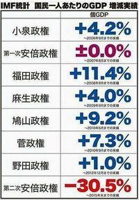 安倍晋三さんは日本をめちゃくちゃにする要素しかありませんね? 消費税増税で日本経済壊滅      消費税は目的税ではありません 安倍政権は福祉に税金を回す気はないのに 何で増税したら将来世代の為にな...
