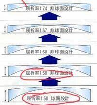 同じ屈折率1.5のメガネのレンズでも、球面レンズにするか非球面レンズにするかでこれだけ仕上がりが違うんですか? http://www.nagaimegane.co.jp/htm/renztansyouten.htm