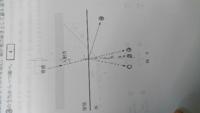 この問題の考え方を教えてください。 【問題】 音波の屈折を考える。水中の音速は空気中の音速の約4.5倍である。図4のように音波が空気から水面に小さな入射角で入射すると、大部分は反射するが、一部は屈折波として水中を進む。屈折波の向きとして最も適当なものを、図中の①〜④のうちからひとつ選べ。