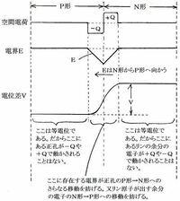 ダイオードは接合面でキャリアが拡散してて電位差が生じるはずなのにテスターで測ってもどっち向きでも0.0Vなのは電位差があっても電流が流れないせいですか?