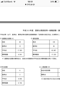 公務員試験 国家一般職 高卒程度 事務関東甲信越 についての質問です。  自己採点をしたところ、教養40問中23問正解 適性試験が96問正解でした。  この成績で一次試験合格の可能性はありま すか??  添付...