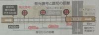 急ブレーキをかけて停止できる距離が600 M なので、可能な最高速度時速120キロで走行していたとのですが、京急踏み切り事故の場合は、踏切で立ち往生している際に現場に居合わせた京急の社員2人が誘導しながら非常列 車停止装置の押しボタンを押し、手前の三ヶ所の信号機を赤に変え異常を知らせたのとのことですが、 この場合、最高速度で走行中の快速急行の場合は、安全に停止できるのは最初の信号を 目視でき...