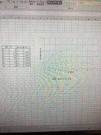 原点の(0.0)に曲線が通りません 終端速度を求めたいです どのようにグラフを作成すれば原点を通りますか?