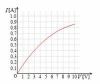 「豆電球などは電流が大きくなるにつれてジュール熱で温度が上がり抵抗が大きくなる」ことについて もしそうなら一定の電流で長い時間、豆電球を使い続けると常に電力はかかっているので電流が一定なのにジュール熱が上昇して非線形抵抗のグラフには従わなくなってしまうと思うのですがどうなのでしょうか? 時間に関係なく豆電球の非線形抵抗のグラフが成り立つとしたら「単位時間あたりの温度上昇が大きくなると抵抗が大...
