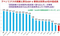 安倍政権で GDPの伸びが 世界でも最低水準になっているのは アベノミクス失敗の証拠ですね?