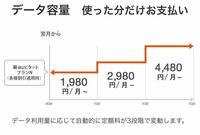 auの新auピタットプランNについて質問です、データ容量が1GBを超えた時に1000円プラスで1GBから4GBまで使えますが月末になって1GBを超えたらもったいないですよね?