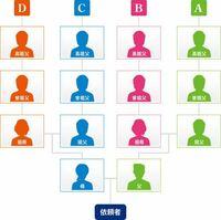 家系図を作るならこの4家系を調べるので十分ですか?