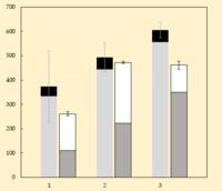 A=(A1+A2)とB=(B1+B2)の積み上げ棒グラフに有意差がないことを統計でだす方法を教えてください。 A1,A2,B1,B2それぞれの平均値と誤差を出して、積み上げ棒グラフにしたとき、AとBの誤差として誤差の伝播も反映させると、AとBには有意差がないように見えるグラフがあります。 それを統計的にも言いたいのですが、生データのAとBでT検定すると、有意差あり(P<0.01)とな...