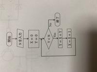 図のフローチャートで計算終了時にXの値が4になるために入力するべきNの値は? 教えて下さい。