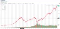 S&P500の長期チャートをみると ITバブルからの高値水準を大きく抜くのに、結構時間がかかってるんですね。  株式投資たるもの、こんな感じなのですね?