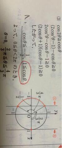 cos2θ≧cosθ(0≦θ≦2π) という問題なのですが −1<cos<1と学校でならいました  どういうことですか?