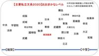 立正大学はなぜ偏差値40台やBFが存在するガチFなのに日東駒専や東京経済大学などと同等と言い張るのですか?  <河合塾偏差値2020>(3教科方式)  東京経済:経済55.0 経営55.0~57.5 法 律55.0  専修大...