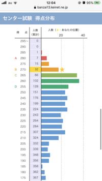 青山学院大学 社会情報学部をセンター利用で受験したものです。河合塾のバンザイシステムで出た結果が画像の通りでして、結果はC判定でした。最低ボーダーは超えたもののおそらく青山が出す合 格者は50人くらいだ...