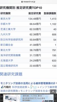 九州大学工学部地球環境工学科建設都市工学コースと早稲田大学創造理工学部社会環境工学科ならどちらがいいでしょうか?  偏差値は早稲田が上ですが、研究力と就職先は九大の方が良いように見 えます。