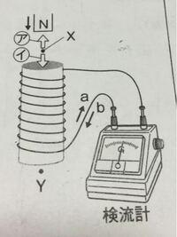 理科のことで質問します... この写真のようにコイルの中に棒磁石のN極をXの側からすばやく入れたら、検流計の針が右に振れたそうです。  ここで問題なのですが、 この時と同じように検流計の針が振れるのは 1.S極...