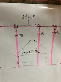 境界杭について聞きたいです。 大雑把に書きましたが敷地裏の擁壁に杭が3本あります。プラス杭、マイナス杭はここまでが境界が分かりますが。このプラス杭「察しがつき正解が怖い」は、 たて、よこで仕切られてますか?赤で引いた線