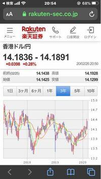 香港ドルで100万円ありますが、いつ日本円に替えるのが得ですか?