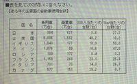 100人当たりの商業車の台数が最も少ないのは次のうちどの国か。 日本、合衆国、イギリス、イタリア、フランス。 教えください。