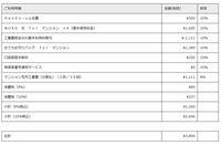 「NURO光 for マンション」の利用料金についてアドバイスお願い致します。 12月に代理店の方がこられて、内容もあまり理解できないまま「月々2千円ほどで使えるようになりますよ」の一言で契約しましたが、2月...