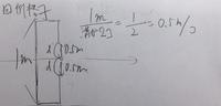 回折格子の格子定数の求め方についてです。例えば1mの回折格子に2本の筋をつくる場合の格子定数は1/2で0.5らしいのですが、筋をどこに作るか次第で上下に余分なスペースが出来てしまい、計算で きないです。どう解釈するのが正しいですか?