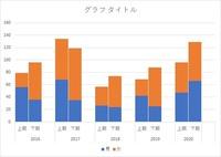 棒グラフの間隔を空けたい。  次のデータを積み上げ棒グラフにしました。 年度 期 男 女 2016 上期 56 23  下期 36 60 2017 上期 68 66  下期 35 84 2018 上期 26 31  下期 24 50 2019 上期 42 27  下期 25 63 2020 上期 47 49  下期 66 63   年度ごとに間隔を空けたく、 ...