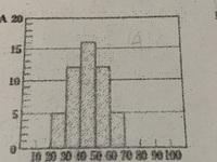 中1数学です。 このヒストグラムの中央値は何ですか?