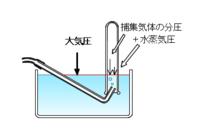 水上置換の飽和蒸気圧について です。  捕集気体の分圧、水蒸気圧を計算するとき シリンダー内の大気圧はないと考えるのですか?