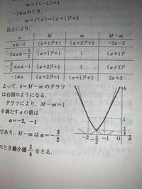 二次関数、M−mのグラフの書き方を教えてください。 また、一次関数が書かれてない理由はなぜですか?