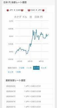 為替レートについてです。 日本円からカナダドルに変換する際、良いタイミングで変換したいのですがレートの見方が全く分からず困っております。  現在はこのようになっているのですがこのレートの見方を教えて頂...