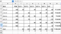 数式をマクロで処理したい  貼付の図のような発注書を作るにあたって質問です①行数は増減するため↓の式でI列最終行の1つ下のセルにカーソルを移動 ActiveSheet.Cells(Rows.Count,1).End(xlUp).Offset(1,8).Select *この処理はマクロで行っています  以下手動 ②=Count(I:I)-1で支店毎のデータが何件あるか数える  ...