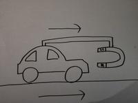 僕は永久機関を発明しました。 画像をご覧ください。 鉄の車の前方に磁石が固定されています。 磁石の力で車が前に動くと、磁石も同じだけ前に出ます。 すると延々と磁石が車を引っ張り続け て、動き続けます...