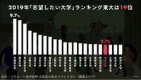 千葉大学はエリートでしょうか? 偏差値は50〜67.5ですが、志望したいランキングでもかなり上位のように見えます。