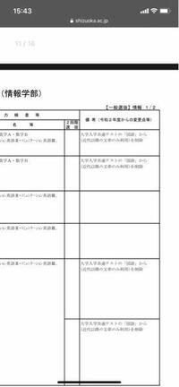 静岡大学情報学部の入試科目の所にこれが書いてありました。 今までは近代以降の文章のみだったのですが、令和2年からは古典も出るということでしょうか?