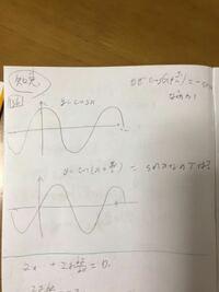cos( x +π/2) はcos xのグラフを右にπ/2動かしたらsin xのグラフになるのでcos( x +π/2)=sin xになると思うのですがなぜそうではないのですか