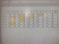エクセルについて質問です。 写真のような表で①と①'がペアとしてあります。 合計欄には①〜⑤が100以上200以下である場合のそれぞれ①'〜⑤'の数字の合計が入るようにしたいです。 写真で言うと 色付きセルだけが合計されるようにしたいです。  if式だと長くなってしまうので、シンプルな数式があればと思ったのですがありますでしょうか。