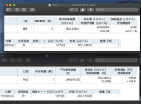 楽天証券 アメリカ株 取得金額  楽天証券でアメリカ株を円建てで買いました。 平均取得価格は304.6ドル(1ドル107.23円)でした。 304.6ドル * 107.23 = 32662円 円建てでの平均取得価格は上記になるはずなの...