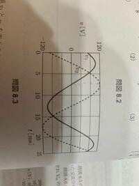 下の図からv1とv2の周期を求めよという問題なのですが解き方がわかりません。 詳しい解説お願いします。 答えは20[ms]です