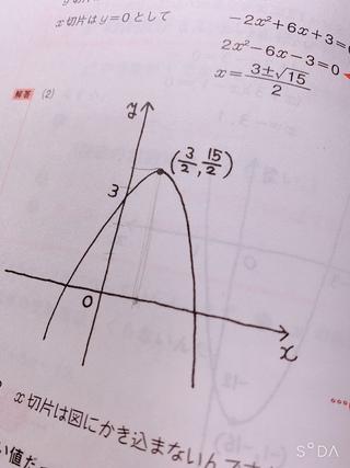 グラフ,頂点,x-3,2 15,分数,平方完成,フリーハンド