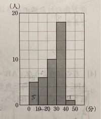 下の写真のヒストグラムの ①平均値 ②最頻値 ③10分以上20分未満の相対度数 ④中央値が入っている階級は( )分以上( )分未満の 階級である。 (かっこを教えて欲しいです…)  分かるところだけでいいので、教えて頂ける...