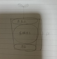 コバエ対策で土の表面を赤玉土にする場合、大きめの鉢を買って写真のような入れ方にしても大丈夫でしょうか?