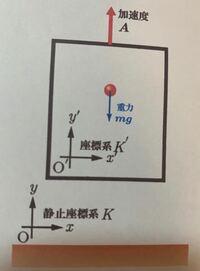 運動方程式(地上にいる観測者、エレベーターの中にいる観測者それぞれx成分y成分に分けて)の立て方が分かりません。 エレベーターは一定加速度A=|A|で上昇しており、水平右向きに質点を投げたときの運動方程式...
