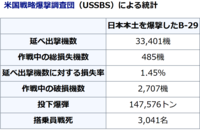 "【B-29】日本爆撃↓延べ出撃機数に対する損失率「1.45%」。 https://ja.wikipedia.org/wiki/B-29_(%E8%88%AA%E7%A9%BA%E6%A9%9F)。 「""日本軍のB-29迎撃に対するアメリカ軍の評価""」 戦後に日本とドイツに対する戦略爆撃の効果を調査したUSSBSが出した結論は、日本本土空襲における第20空軍のB-29が日本軍戦闘機から被った..."