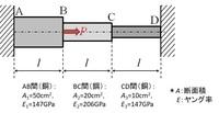 材料力学の問題です。  P=100Nの時、反力RaとRdを求める問題です。  模範解答がないので困ってます。 よろしくお願いします