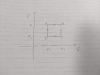 熱力学第二法則の問題です。理想気体が図のようなサイクルをしたとき、吸収した熱量はいくらになりますか?