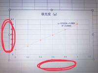 エクセルで検量線を作っているのですが、赤丸の部分に丸を入れたいです。 エクセルに詳しい方、いらっしゃったらよろしくお願いします。