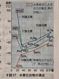 水素化合物の沸点のグラフは暗記すべきですか?