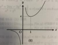 数学の質問です。 F(x)=e^x/x のグラフの概形が下の画像のようになる過程がわかりません。 どなたか教えて頂けると嬉しいです。
