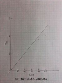 振り子の実験をレポートにまとめているのですが、糸の長さと周期の関係のグラフはこの写真のような感じで良いのでしょうか?
