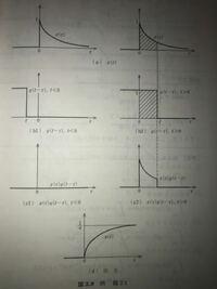 インパルス応答がg(t)=u(t)であるLTIシステムにX(t)=e^-at u(t)を入力する。このとき (1)、時間軸をτとしてX(τ)とg(t-τ)を図示せよ。 (2)、システムの出力y(t)をたたみこみ積分を用いて計算せ  よ。  この問題の解答が下の画像なのですが、g(t-τ)の図がこのような形になるのかが分かりません。教えてください。お願い致します。